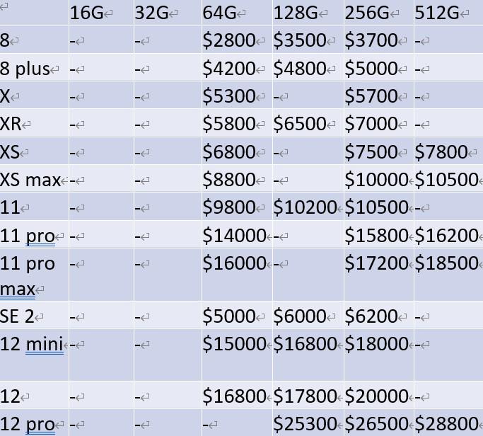 二手iphone回收價格參考